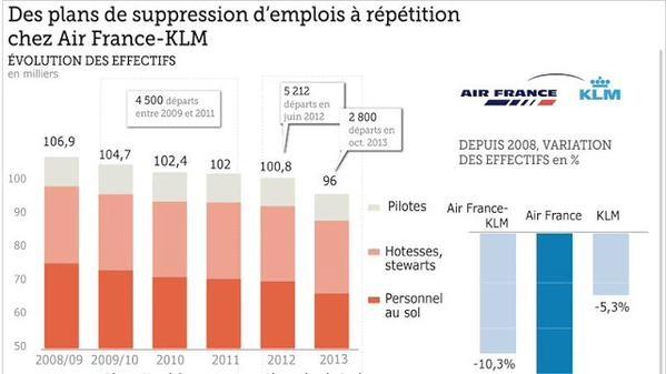 plans_suppression_emplois_AF-KLM