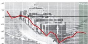 Grave dégradation de la balance commerciale de la France : échec des politiques libérales de prétendue compétitivité, retard dans la transition énergétique. Changeons de modèle