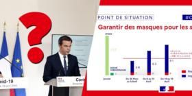 Production de masques en France - Question écrite au gouvernement - lundi 20 avril 2020